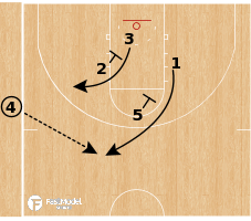 Basketball Play - Milwaukee Bucks - Power SLOB