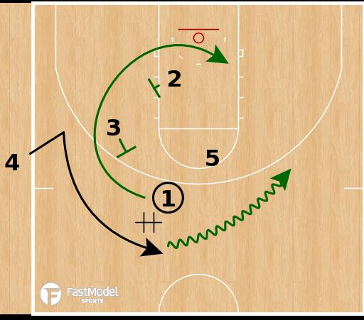 Basketball Play - Milwaukee Bucks - Power SLOB
