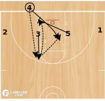 Basketball Play - 1-4 BLOB Set Play #3