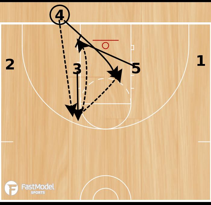 Basketball Play - 1-4 BLOB Set Play #3