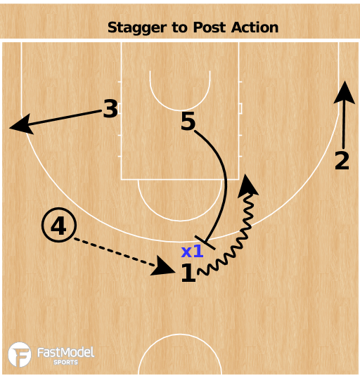 Basketball Play - Lithuania - Stagger to Post Action