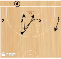 Basketball Play - 1-4 BLOB Set Play #4