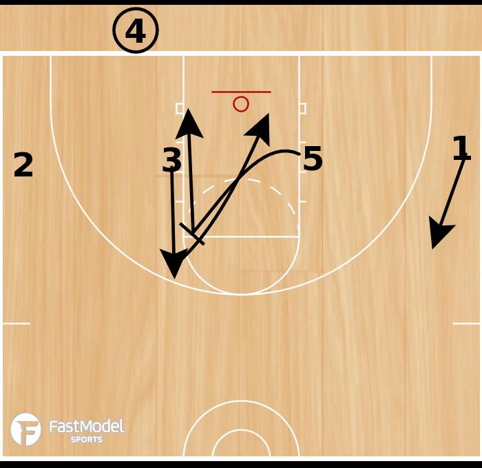 Basketball Play - 1-4 BLOB Set Play #4