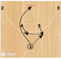 Basketball Play - Play of the Day 02-27-2012: Horns Double Slip