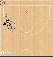 Basketball Play - Michigan Wolverines - Deep Corner