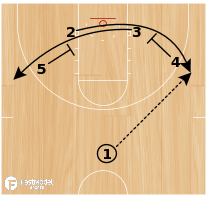 Basketball Play - Maryland Women: Floppy Post Iso