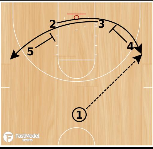 Basketball Play - Maryland Women: Floppy Post Iso