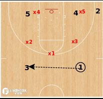 Basketball Play - Zone Runner Baseline Stagger