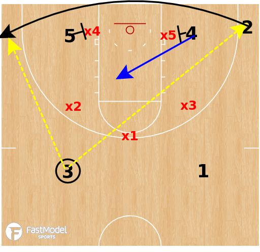 Basketball Play - Zone Runner Baseline Stagger
