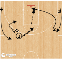 Basketball Play - Rutgers Scarlet Knights - Rub Quick Hitter