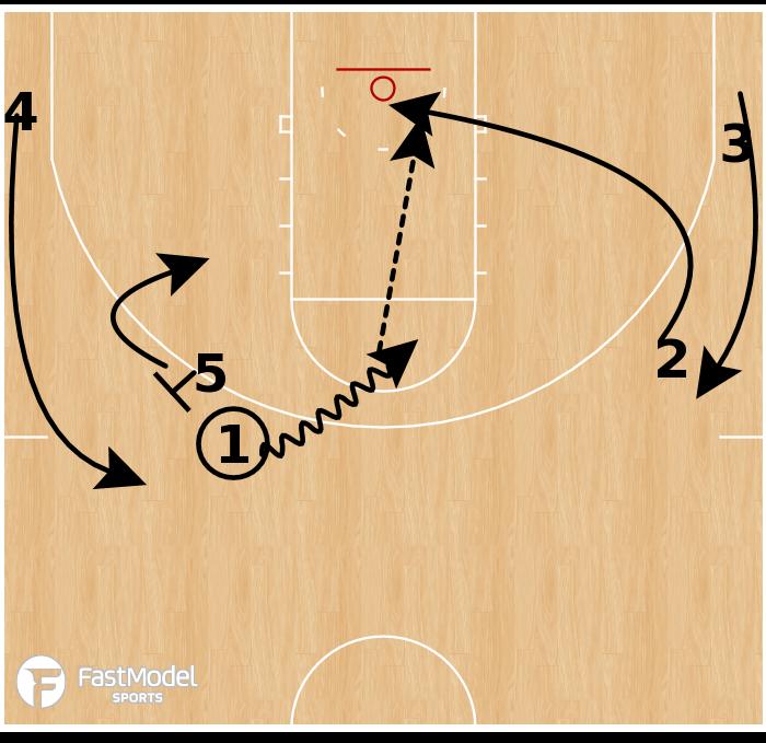Basketball Play - Rutgers Scarlet Knights - Rub Quick Hitter