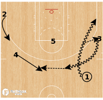 Basketball Play - Dallas Mavericks - Give and Go