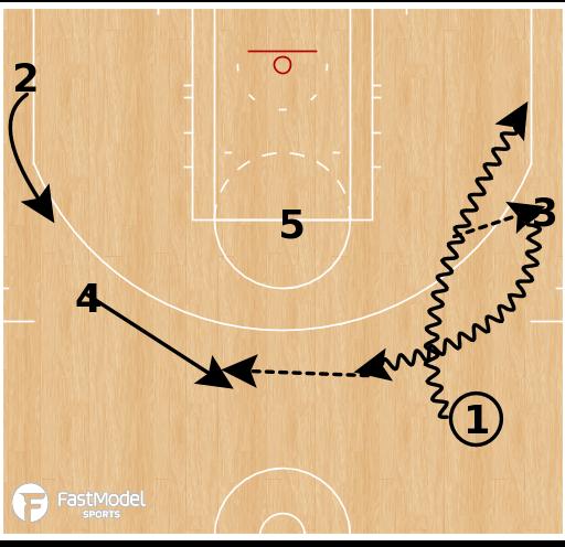 Basketball Play - Dallas Mavericks - Give and Go