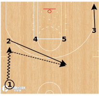 Basketball Play - Quick Hitter: 1-4 Iverson Twist