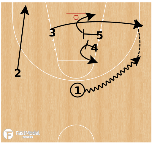 Basketball Play - Zone Quick Hitter: Stack 3 Across