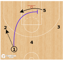 Basketball Play - Utah Jazz - Cross Screen Handoff ATO