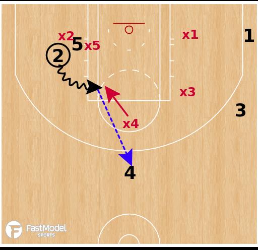 Basketball Play - Utah Jazz - Cross Screen Handoff ATO