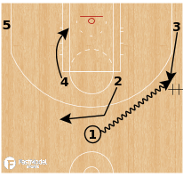 Basketball Play - Utah Jazz - DHO Baseline Stagger ATO