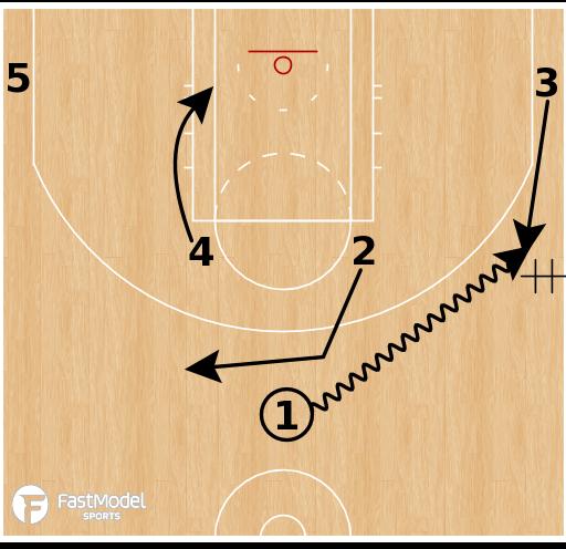 Basketball Play - Utah Jazz - DHO Baseline Stagger ATO