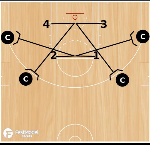 Basketball Play - NBA Closeout Drill