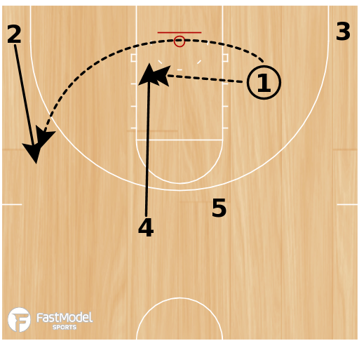 Basketball Play - Play of the Day 02-28-2012: Horns Stagger Skip