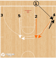 Basketball Play - Oklahoma State Cowboys - 4 Low Flare BLOB