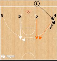 Basketball Play - Oklahoma State Cowboys - 4 Low Flare BLOB