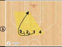 Basketball Play - Penn State Nittany Lions - Line SLOB
