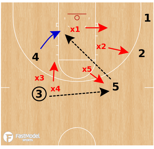 Basketball Play - NC State Wolfpack WBB - Early Offense