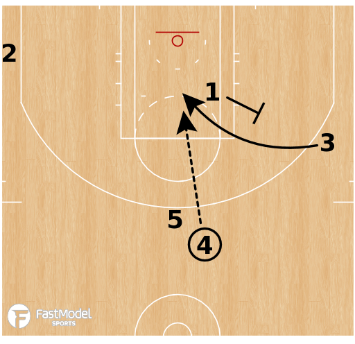 Basketball Play - Golden State Warriors - Fake STS