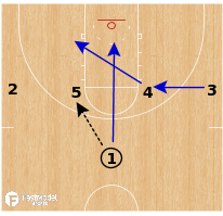 Basketball Play - George Fox WBB - 1-4 High Overload