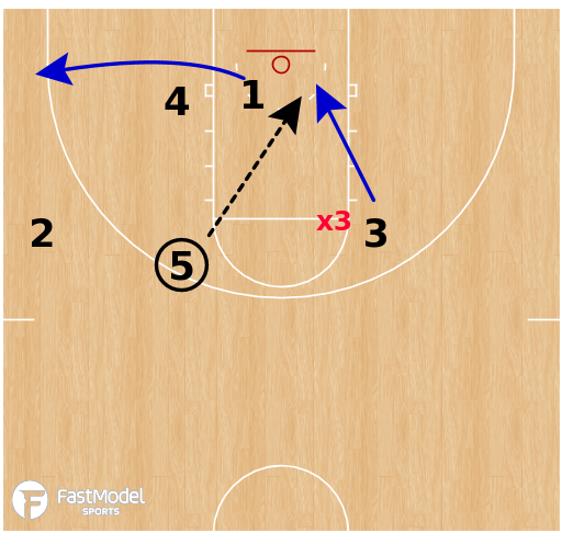 Basketball Play - George Fox WBB - 1-4 High Overload