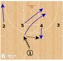 Basketball Play - Union University WBB - Gap Attack