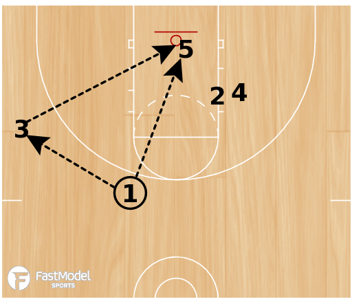 Basketball Play - Play of the Day 01-23-2012: Corner Up