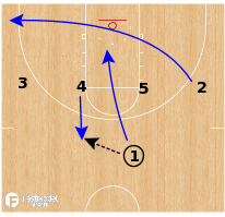 Basketball Play - Iowa Hawkeyes WBB - 1-4 High Double Away