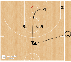 Basketball Play - New Orleans Pelicans - Inverted Ball Screen SLOB