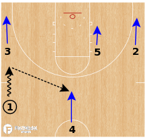 Basketball Play - Drake Bulldogs WBB - Secondary Break