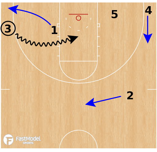 Basketball Play - Vancouver Island WBB - Early Offense