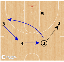 Basketball Play - Iowa Hawkeyes WBB - Double Back