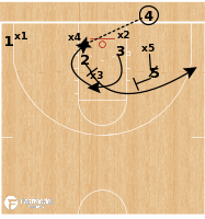 Basketball Play - Illinois Fighting Illini - STS BLOB