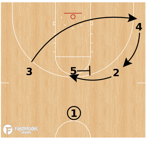 Basketball Play - Kansas Jayhawks - Ball Screen ATO