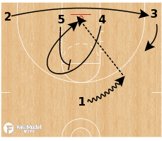 Basketball Play - UConn Huskies - Lob