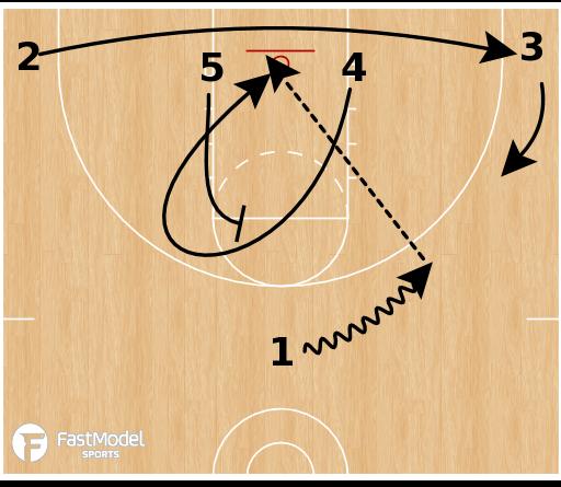 Basketball Play - UConn Huskies - Lob