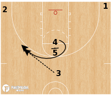 Basketball Play - UConn Huskies - High Stack