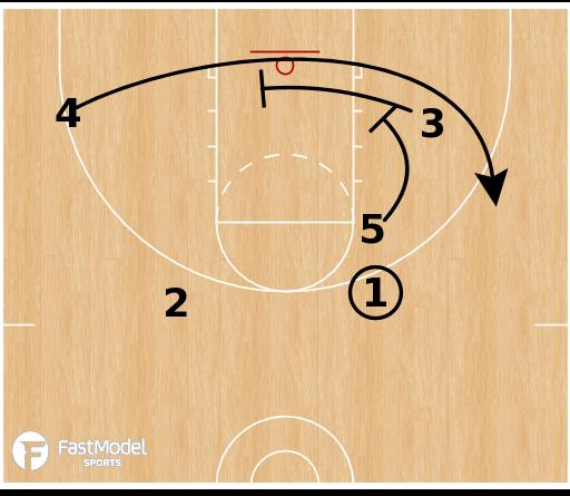 Basketball Play - UConn Huskies - High Stack