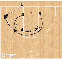 Basketball Play - UConn Huskies WBB - Triple Stagger BLOB