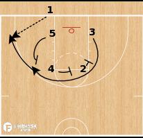 Basketball Play - UConn Huskies WBB - Triple Stagger BLOB