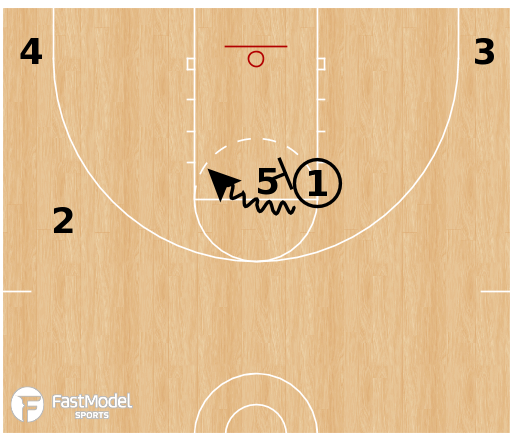 Basketball Play - UConn Huskies - 1-4 Low DHO BLOB