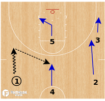 Basketball Play - UConn Huskies WBB - Secondary DHOs