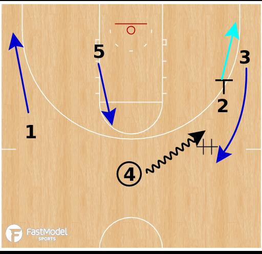 Basketball Play - UConn Huskies WBB - Secondary DHOs
